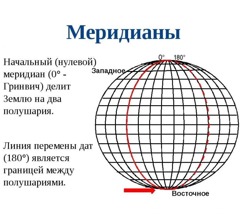 Нулевой меридиан на чертеже
